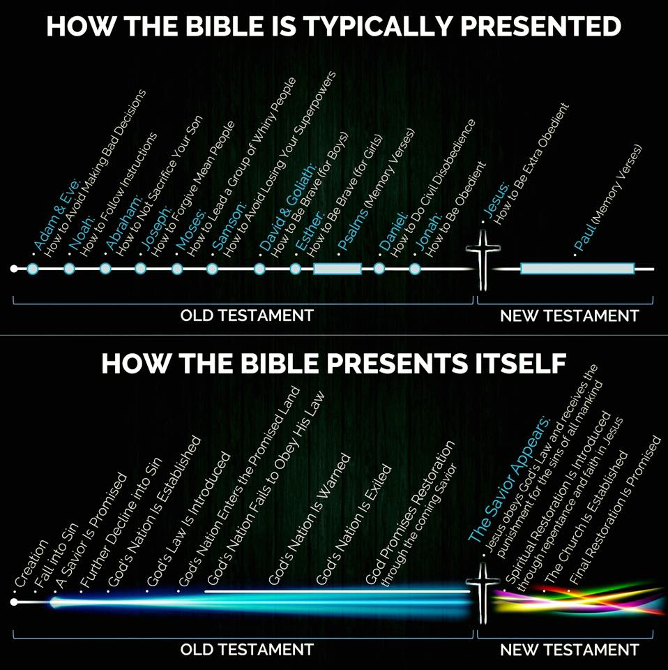 Bible Typically Presented vs How it Presents itself